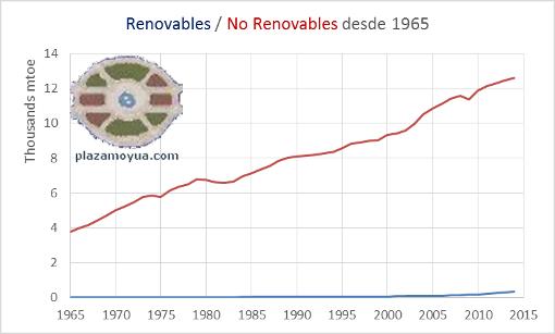 renovables-y-no-renovables-desde-1965