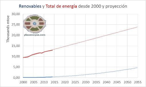 renovables-y-total-proyectadas