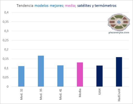 tendencia-mejores-modelos-climaticos-y-realidad