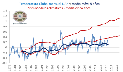 UAH-noviembre-2015-y-modelos-climaticos