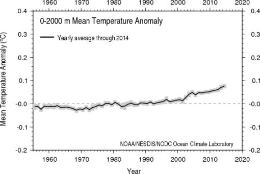 calentamiento-mar-2000m-NOAA