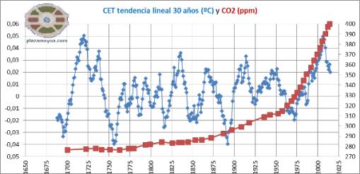 cet-tenencias-lineales-30-anos-yco2
