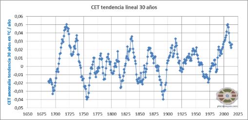 cet-tenencias-lineales-30-anos