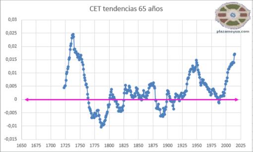 cet-tenencias-lineales-65-anos