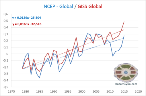 ncep-giss-tendencia-lineal.png