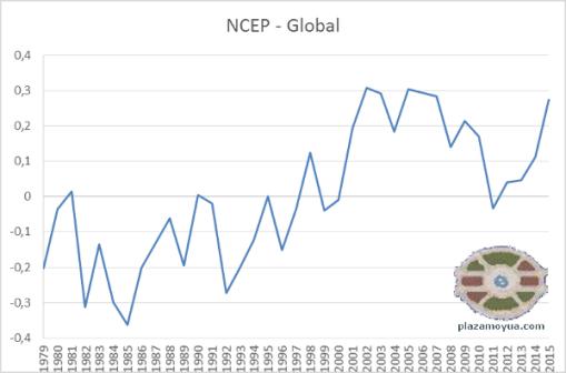 ncep-global-2015