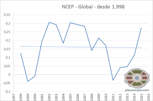 ncep-global-desde-1998