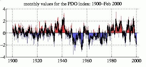 pdo-1900-2000