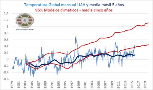 temperatura-global-uah-2015-modelos-y-realidad.png