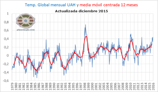 temperatura-global-uah-fin-2015