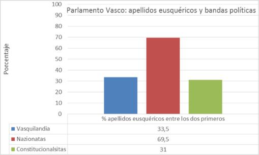 apellidos-vascos-pv
