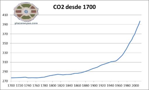 emisiones-co2-desde-1970.png