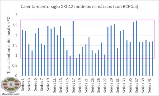 tasa-calentamiento-modelos-climaticos