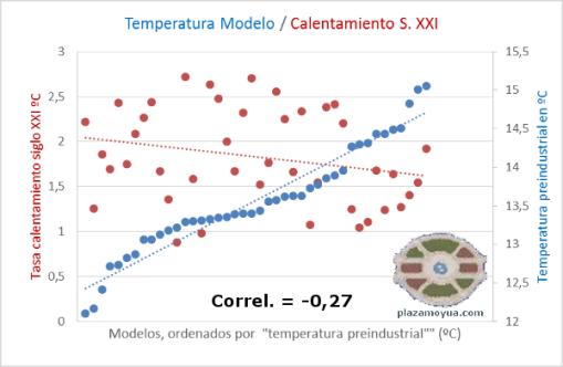 temp-modelos-vs-calentamiento-correl