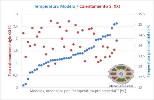 temperatura-modelos-vs-calentamiento-puntos