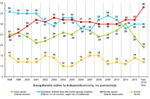 encuesta-independencia-gobierno-vasco