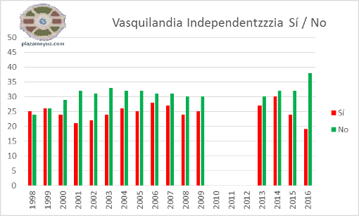 independencia-si-no