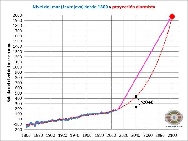 predicciones-nivel-del-mar-2