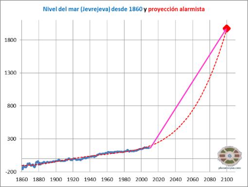 predicciones-nivel-del-mar
