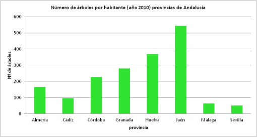 arboles-por-habitante-andalucia-provincias.png