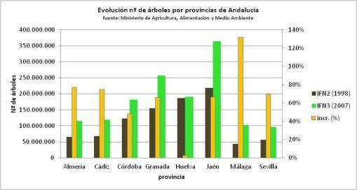 arboles-por-provincias-andalucia.png