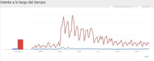 calentamiento-global-busca-google