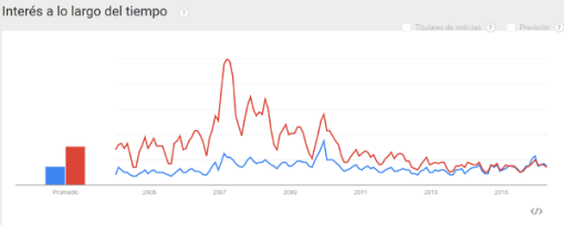 calentamiento-global-google-trends