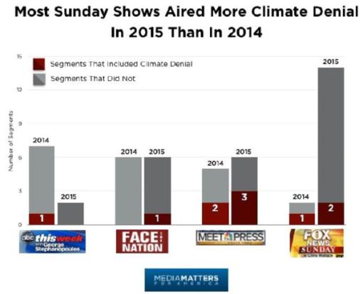 calentamiento-global-prensa-negacionistas