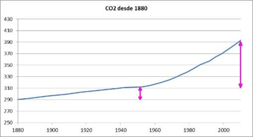 co2-primera-y-segunda-mitad-de-siglo