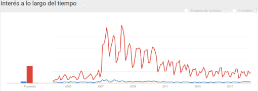 extremos-climaticos-google-busca