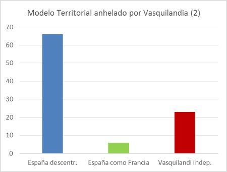 modelo-territorial-anhelado-por-vasquilandia-2
