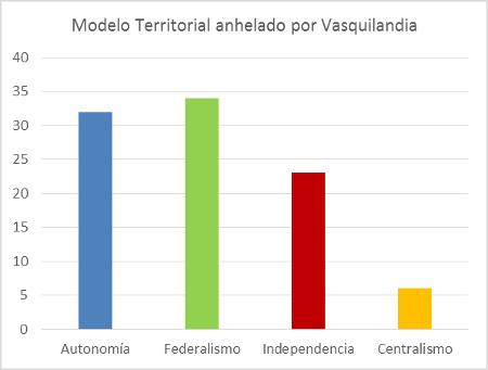 modelo-territorial-anhelado-por-vasquilandia