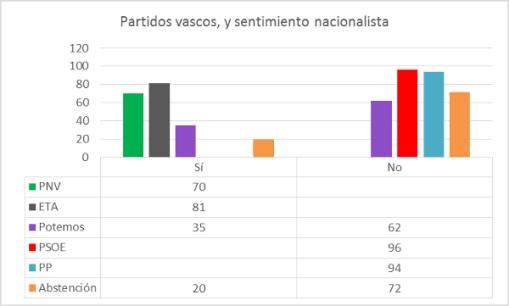partidos-vascos-y-sentimiento-nacionalista