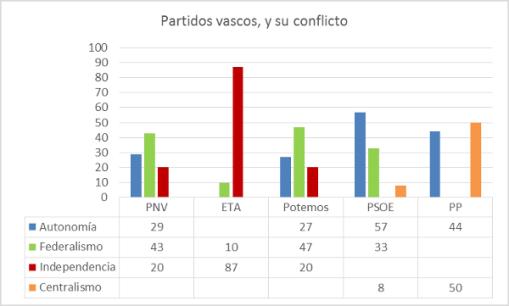 partidos-vascos-y-su-conflicto