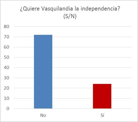 quiere-vasquilandia-la-independencia