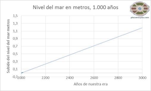 deshielo-sube-nivel-del-mar-1000