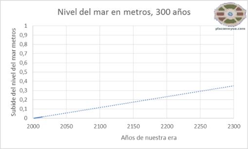 deshielo-sube-nivel-del-mar-300