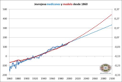 jevrejeva-medicion-y-modelo-1s