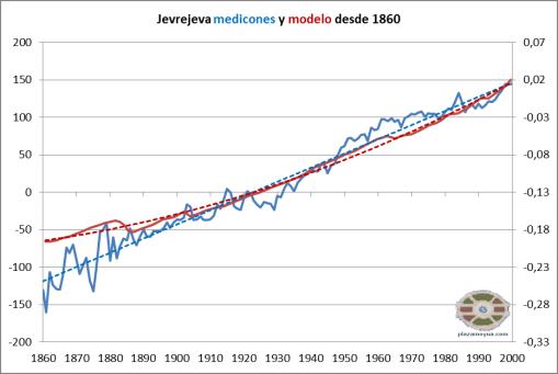 jevrejeva-medicion-y-modelo