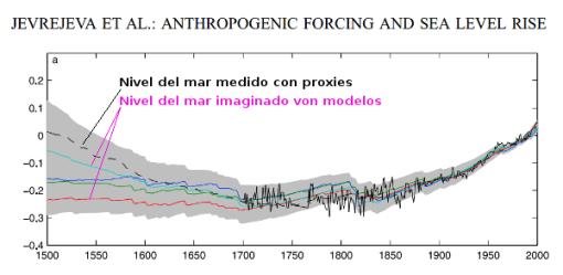 nivel-del-mar-500a-modelos-proxies-jevrejeva.png