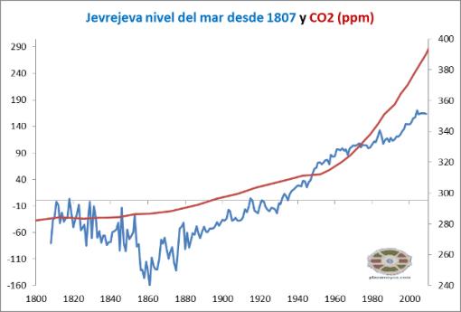 nivel-del-mar-jevrejeva-desde-1800-y-co2