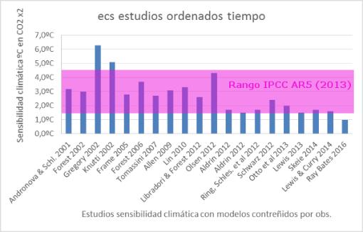 sensibilidad-climatica-ecs-estudios-ordenados-tiempo-2016