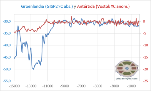 temp-antartida-vostok-y-groenlandia-gisp2