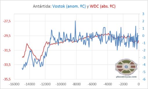 temp-antartida-vostok-y-wdc