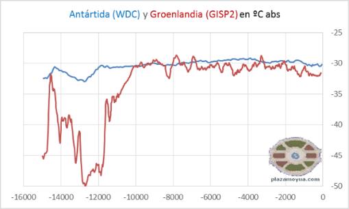 temp-antartida-wdc-y-groenlandia-gisp2-16k
