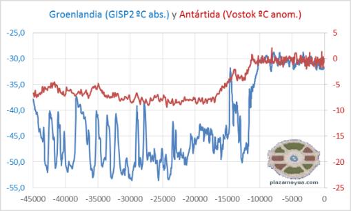 temp-antartida-y-groenlandia-45k.png