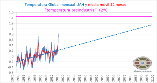uah-temperatura-global-abr-16-y-preindustrial