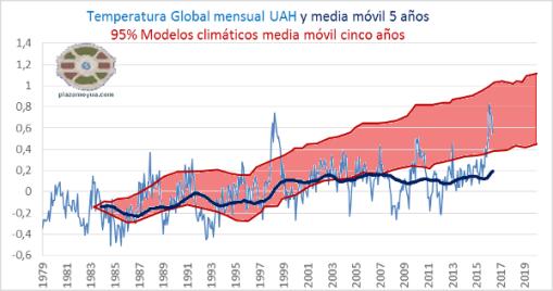 modelos-climatios-y-temperatura-global-uah-mayo