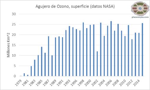agujero-ozono-2015