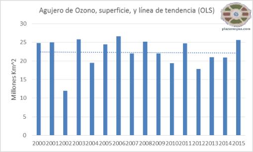 agujero-ozono-desde-2000